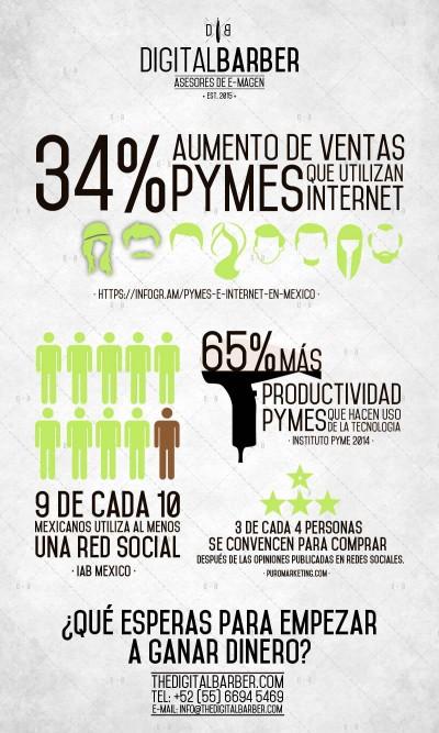 Infografía sobre la importancia de una PyME de tener una estrategia de marketing digital
